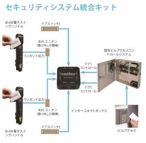 セキュリティシステム統合キット (中央の製品はEA-A01)